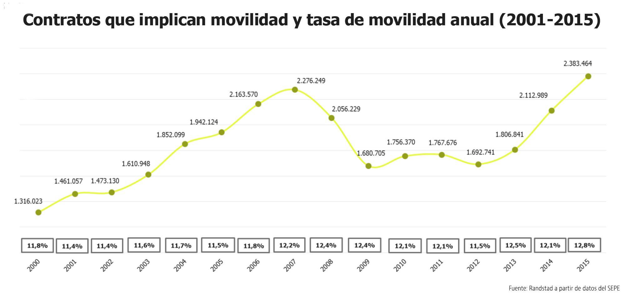 contratos_movilidad