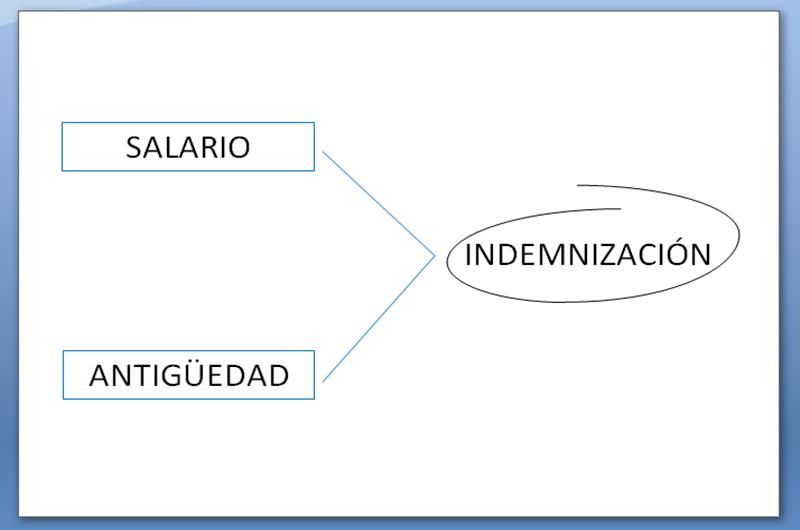 Indemnización de los contratos eventuales