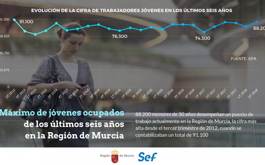 El número de jóvenes con empleo alcanza su máximo de los últimos seis años en la Región de Murcia